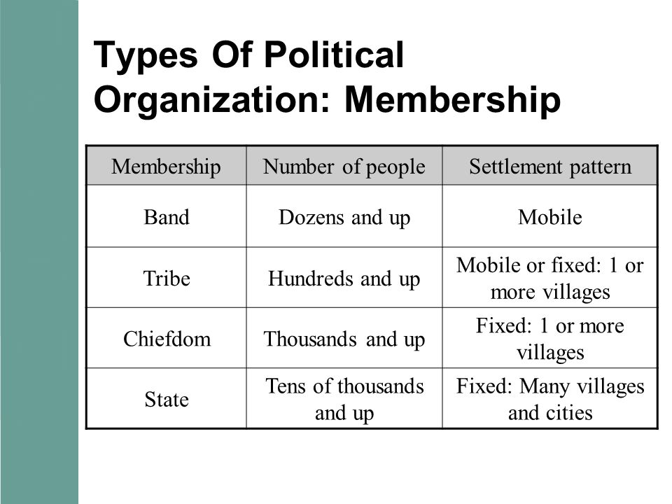 Types Of Political Organization: Membership MembershipNumber of peopleSettlement pattern BandDozens and upMobile TribeHundreds and up Mobile or fixed: 1 or more villages ChiefdomThousands and up Fixed: 1 or more villages State Tens of thousands and up Fixed: Many villages and cities