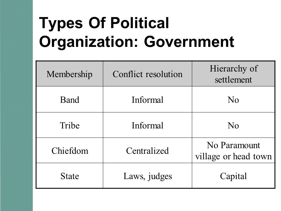 Types Of Political Organization: Government MembershipConflict resolution Hierarchy of settlement BandInformalNo TribeInformalNo ChiefdomCentralized No Paramount village or head town StateLaws, judgesCapital
