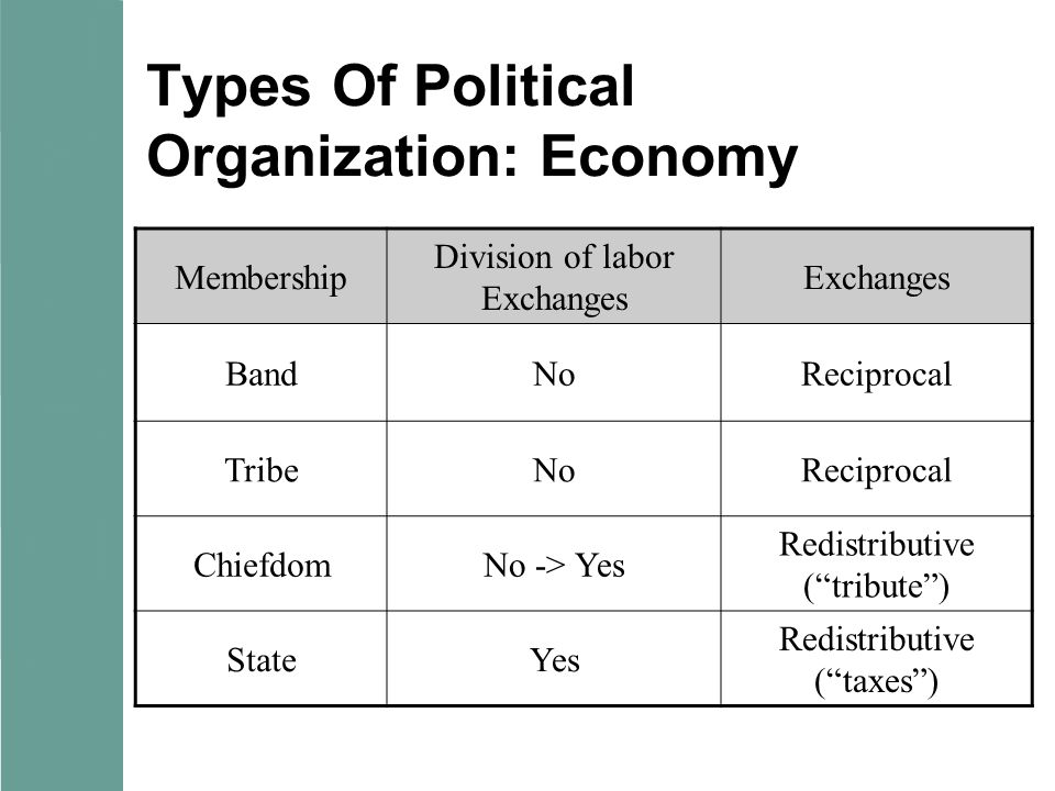 Types Of Political Organization: Economy Membership Division of labor Exchanges BandNoReciprocal TribeNoReciprocal ChiefdomNo -> Yes Redistributive (""