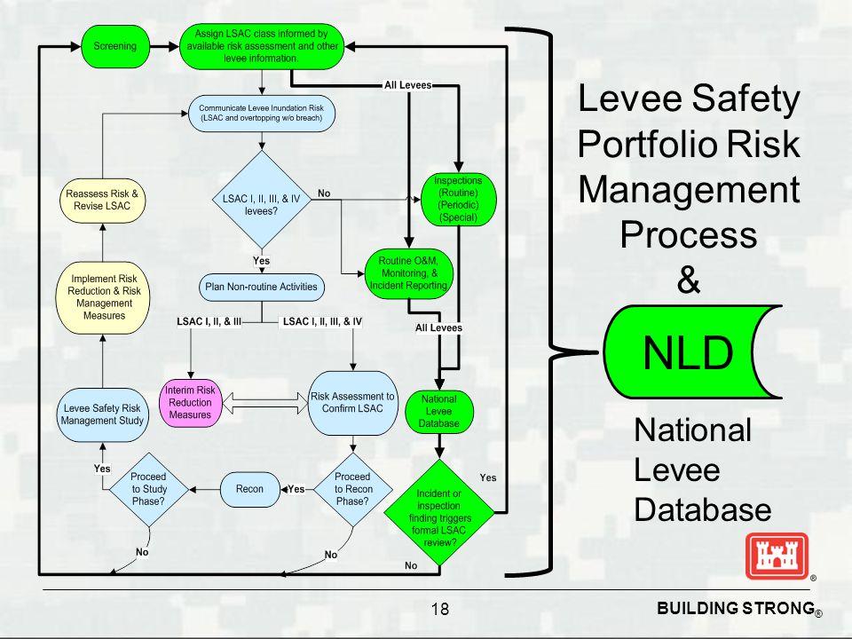 BUILDING STRONG ® 18 Levee Safety Portfolio Risk Management Process & National Levee Database NLD
