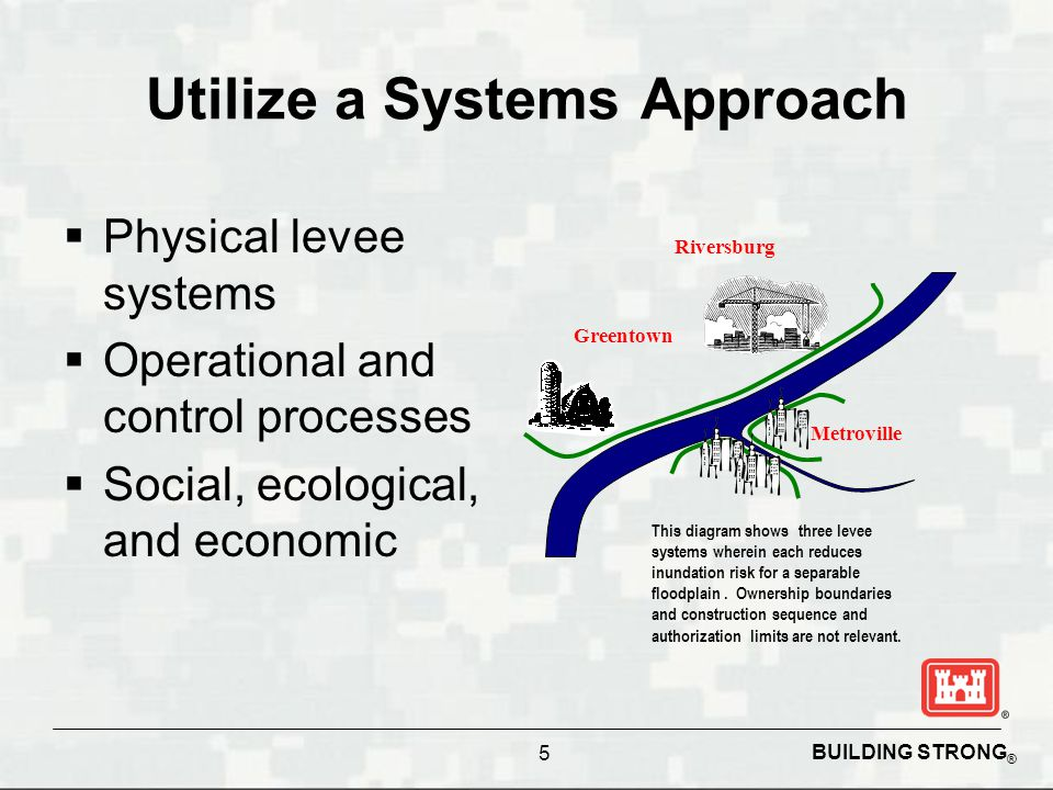 BUILDING STRONG ® Utilize a Systems Approach  Physical levee systems  Operational and control processes  Social, ecological, and economic Riversburg Greentown Metroville This diagram shows three levee systems wherein each reduces inundation risk for a separable floodplain.