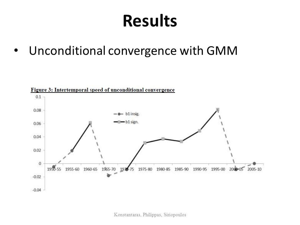 Results Konstantaras, Philippas, Siriopoulos Unconditional convergence with GMM