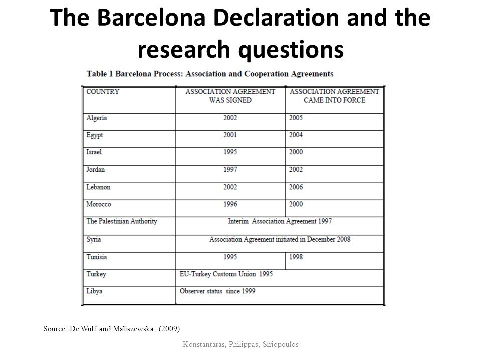 The Barcelona Declaration and the research questions Konstantaras, Philippas, Siriopoulos Source: De Wulf and Maliszewska, (2009)