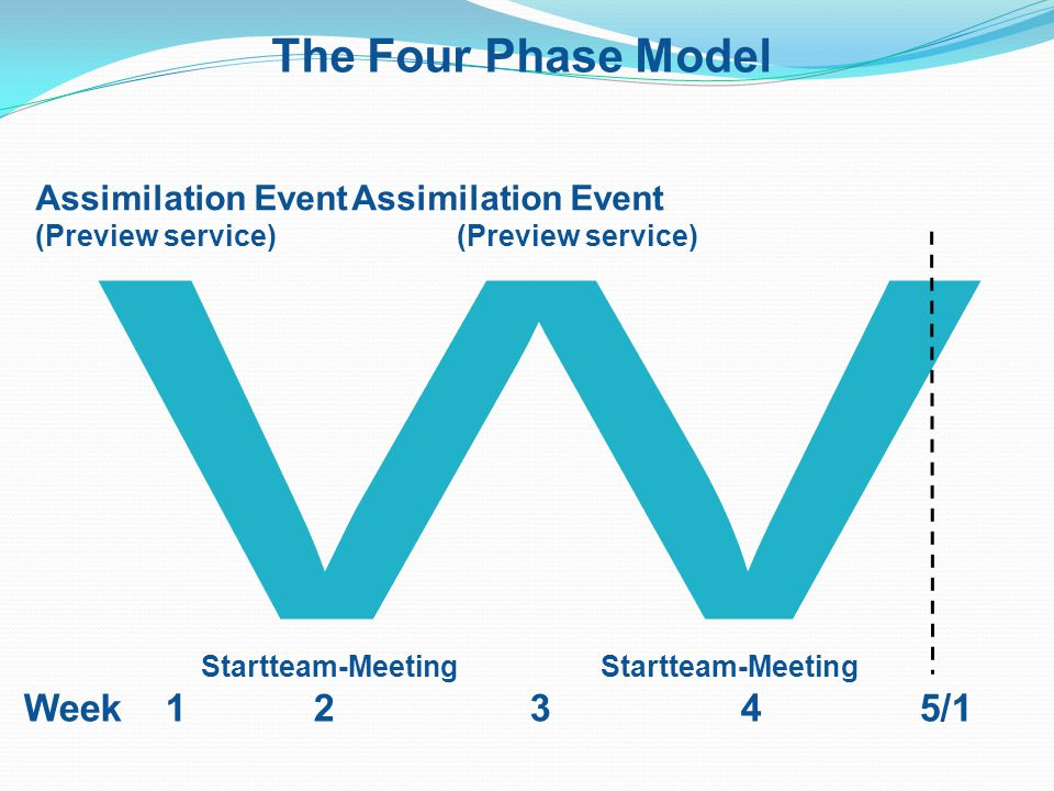 The Four Phase Model Assimilation EventAssimilation Event (Preview service) Startteam-Meeting Startteam-Meeting Week 1 2 3 4 5/1