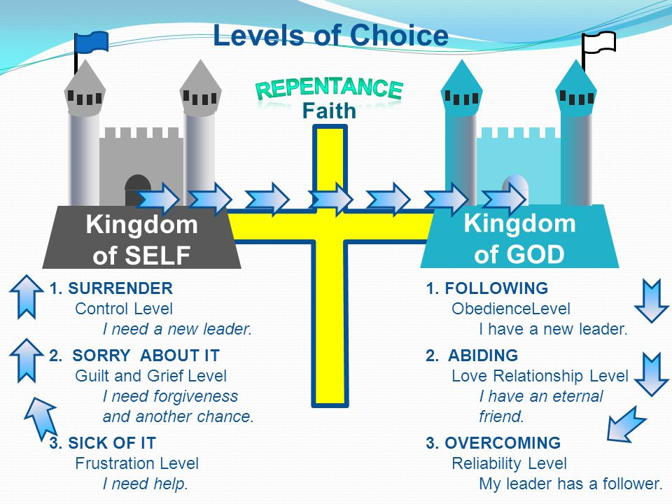 Levels of Choice Kingdom of SELF Kingdom of GOD Faith 1. SURRENDER Control Level I need a new leader. 2. SORRY ABOUT IT Guilt and Grief Level I need f