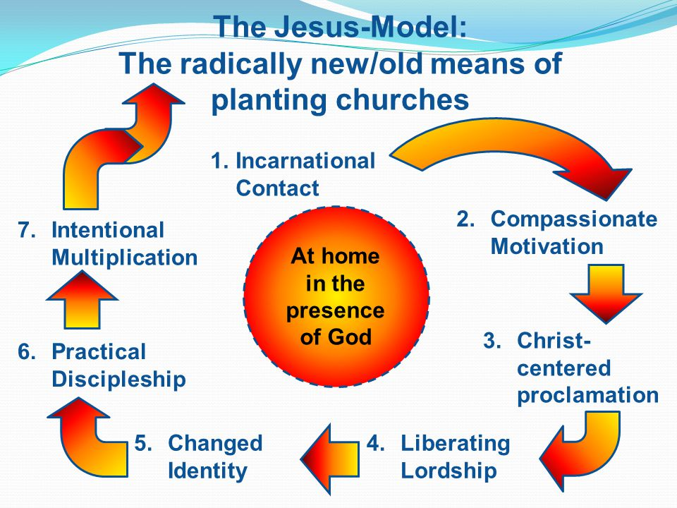 The Jesus-Model: The radically new/old means of planting churches 1.Incarnational Contact 2.Compassionate Motivation 3.Christ- centered proclamation 4.Liberating Lordship 5.Changed Identity 6.Practical Discipleship 7.Intentional Multiplication At home in the presence of God