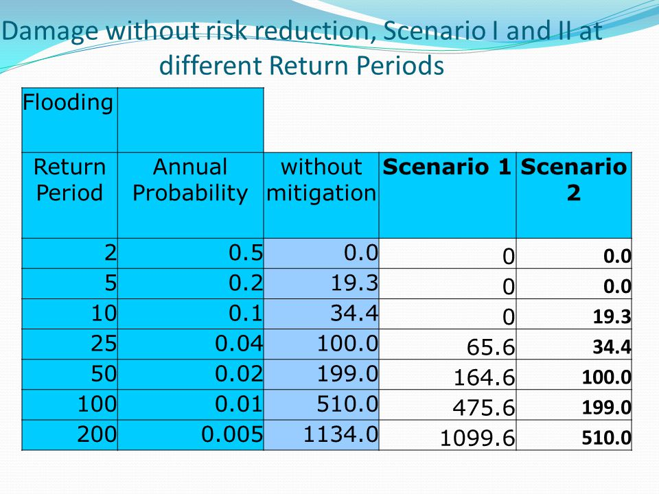 Damage without risk reduction, Scenario I and II at different Return Periods Flooding Return Period Annual Probability without mitigation Scenario 1Scenario 2 20.50.0 0 50.219.3 0 0.0 100.134.4 0 19.3 250.04100.0 65.6 34.4 500.02199.0 164.6 100.0 1000.01510.0 475.6 199.0 2000.0051134.0 1099.6 510.0