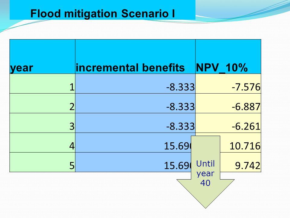 Flood mitigation Scenario I yearincremental benefitsNPV_10% 1-8.333-7.576 2-8.333-6.887 3-8.333-6.261 415.69010.716 515.6909.742 Until year 40