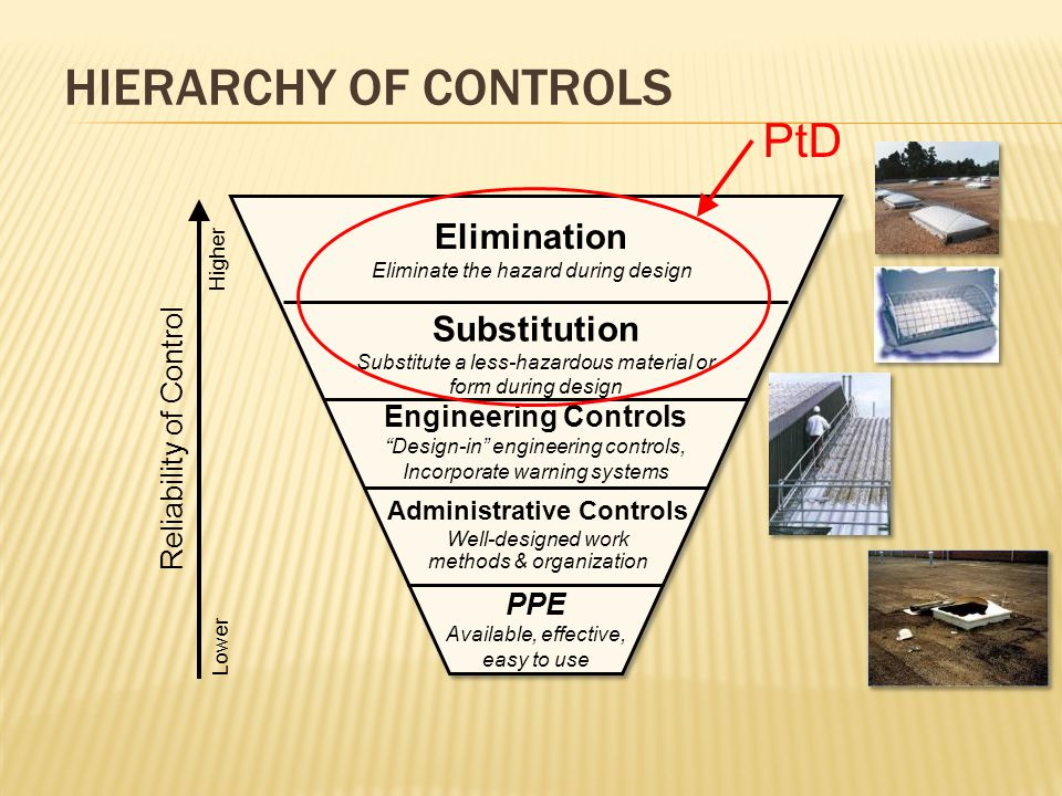 HIERARCHY OF CONTROLS Reliability of Control Elimination Eliminate the hazard during design Substitution Substitute a less-hazardous material or form during design Engineering Controls Design-in engineering controls, Incorporate warning systems Administrative Controls Well-designed work methods & organization PPE Available, effective, easy to use PtD Lower Higher
