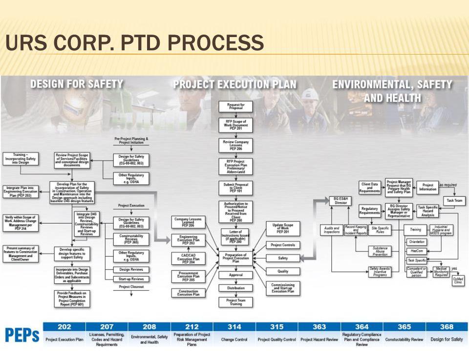 URS CORP. PTD PROCESS