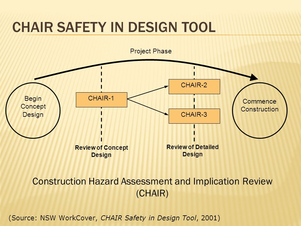 CHAIR SAFETY IN DESIGN TOOL Begin Concept Design Commence Construction CHAIR-2 CHAIR-3 Project Phase CHAIR-1 Review of Concept Design Review of Detail