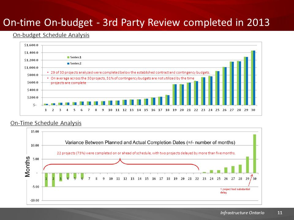 On-time On-budget - 3rd Party Review completed in 2013 11Infrastructure Ontario On-budget Schedule Analysis On-Time Schedule Analysis 29 of 30 projects analyzed were completed below the established contract and contingency budgets.