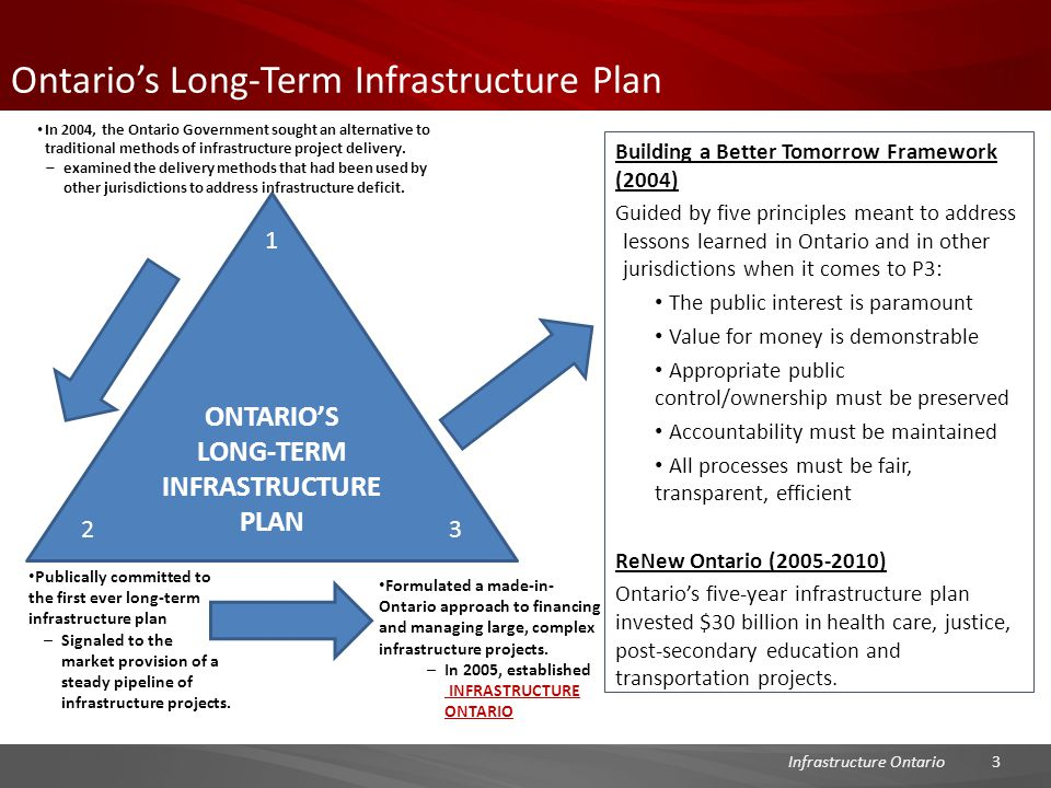 Ontario's Long-Term Infrastructure Plan Building a Better Tomorrow Framework (2004) Guided by five principles meant to address lessons learned in Ontario and in other jurisdictions when it comes to P3: The public interest is paramount Value for money is demonstrable Appropriate public control/ownership must be preserved Accountability must be maintained All processes must be fair, transparent, efficient ReNew Ontario (2005-2010) Ontario's five-year infrastructure plan invested $30 billion in health care, justice, post-secondary education and transportation projects.