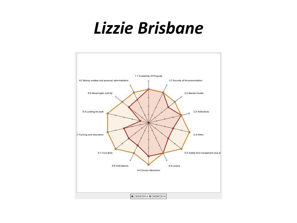 Lizzie Brisbane