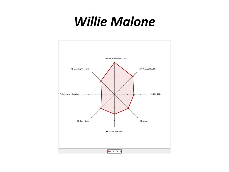 Willie Malone