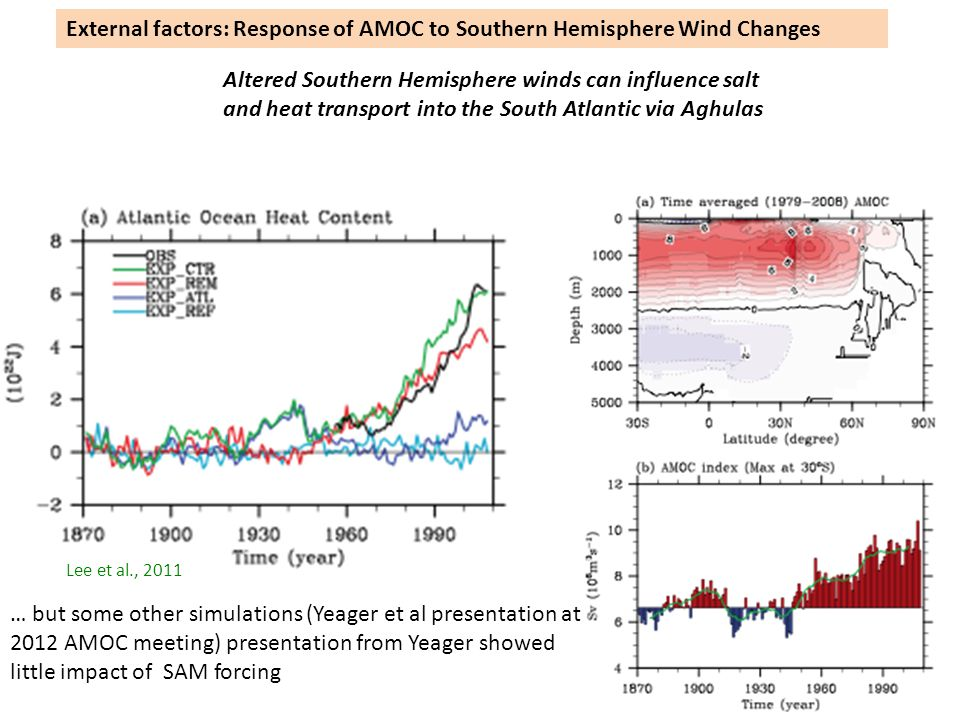 External factors: Response of AMOC to Southern Hemisphere Wind Changes Altered Southern Hemisphere winds can influence salt and heat transport into the South Atlantic via Aghulas Lee et al., 2011 … but some other simulations (Yeager et al presentation at 2012 AMOC meeting) presentation from Yeager showed little impact of SAM forcing