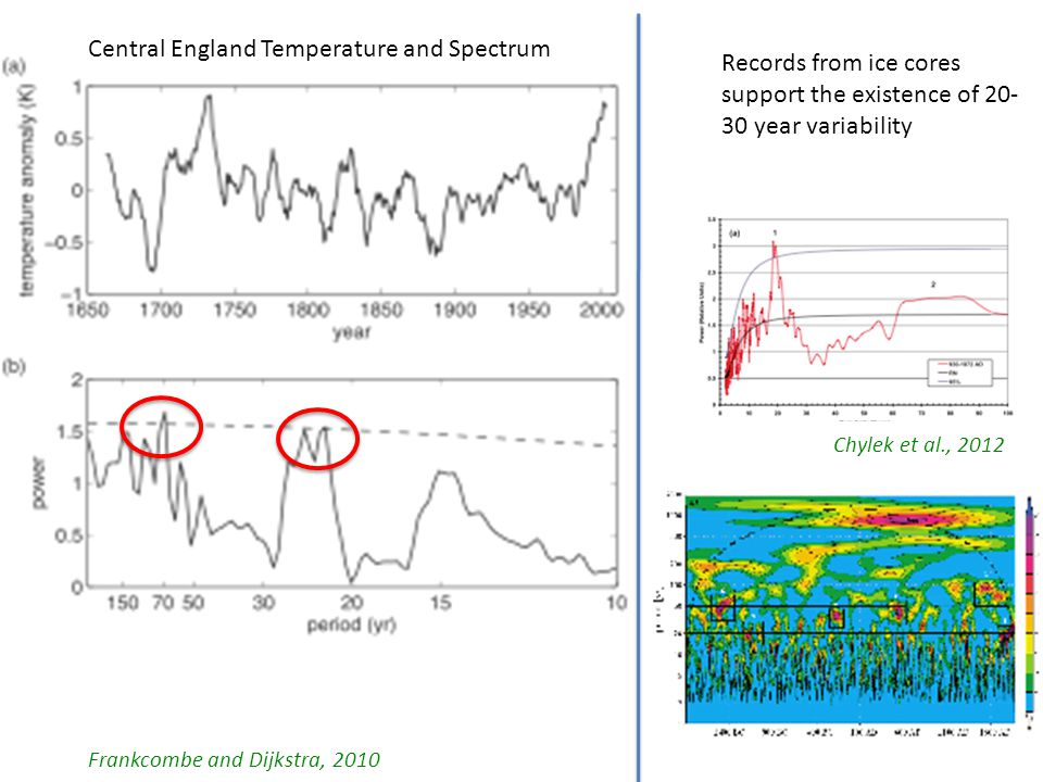 Frankcombe and Dijkstra, 2010 Central England Temperature and Spectrum Records from ice cores support the existence of 20- 30 year variability Chylek et al., 2012