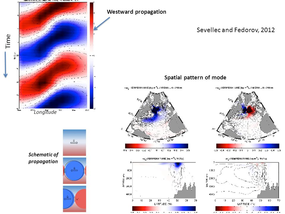 Sevellec and Fedorov, 2012 Time Longitude Westward propagation Spatial pattern of mode Schematic of propagation