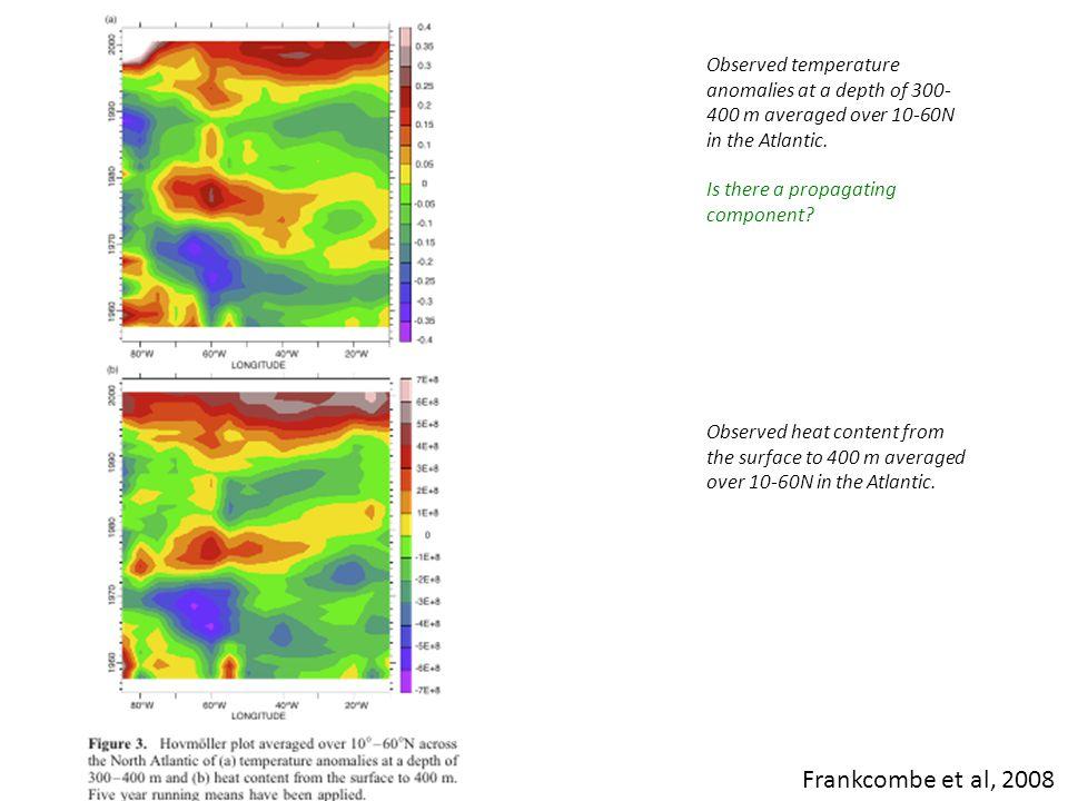Observed temperature anomalies at a depth of 300- 400 m averaged over 10-60N in the Atlantic.