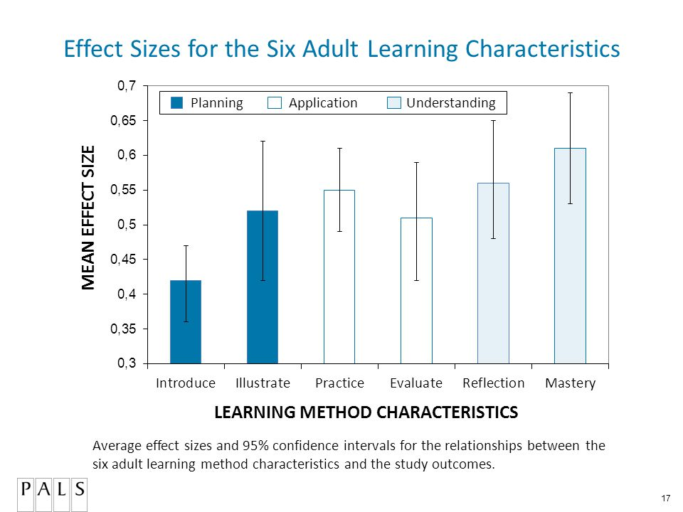 17 Effect Sizes for the Six Adult Learning Characteristics Planning Application Understanding Average effect sizes and 95% confidence intervals for the relationships between the six adult learning method characteristics and the study outcomes.