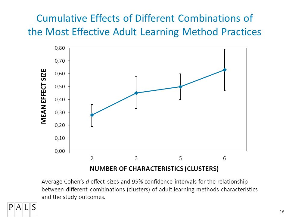 19 Cumulative Effects of Different Combinations of the Most Effective Adult Learning Method Practices Average Cohen's d effect sizes and 95% confidence intervals for the relationship between different combinations (clusters) of adult learning methods characteristics and the study outcomes.