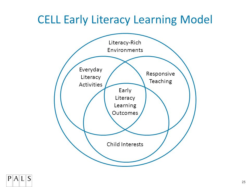 25 CELL Early Literacy Learning Model Literacy-Rich Environments Everyday Literacy Activities Responsive Teaching Early Literacy Learning Outcomes Child Interests