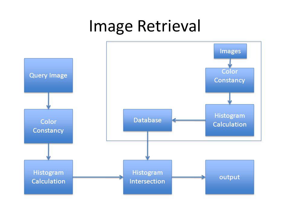 Image Retrieval Query Image Histogram Calculation Histogram Intersection Color Constancy Database output Images Color Constancy Histogram Calculation