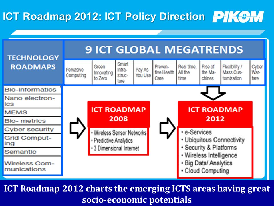 ICT Roadmap 2012: ICT Policy Direction ICT Roadmap 2012 charts the emerging ICTS areas having great socio-economic potentials