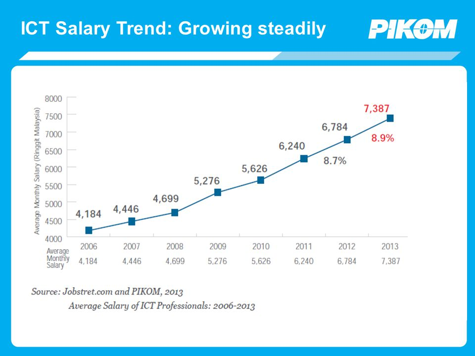 ICT Salary Trend: Growing steadily