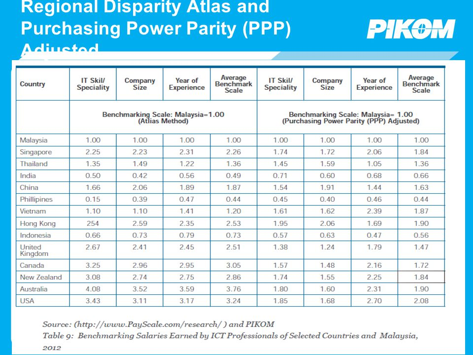 Regional Disparity Atlas and Purchasing Power Parity (PPP) Adjusted