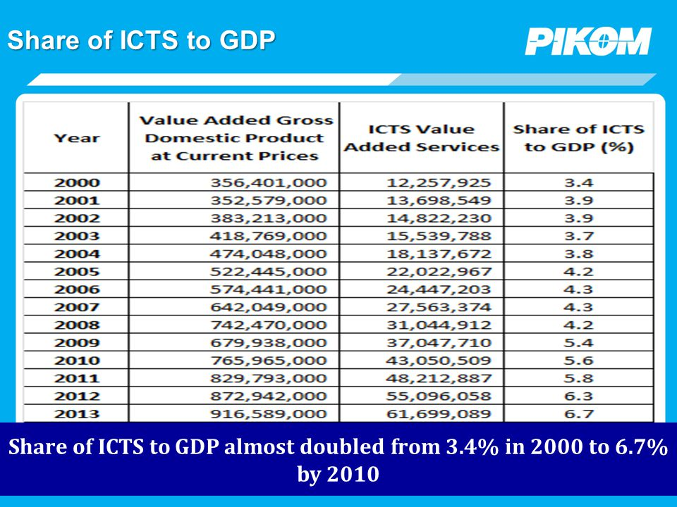 ICT Spending Projection: 2008-2017 Source: Digital Planet and PIKOM estimates ICT SPENDING in RM Million