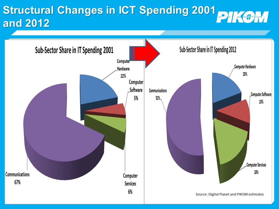 ICT Services Outlook & Challenges ICT Potential i.