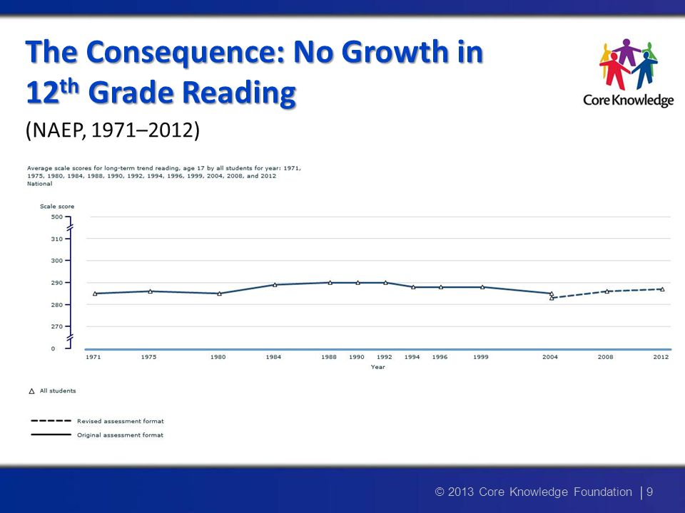A Snapshot of Reading Achievement in the U.S.A Snapshot of Reading Achievement in the U.S.