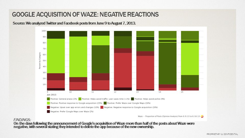 PROPRIETARY & CONFIDENTIAL GOOGLE ACQUISITION OF WAZE: NEGATIVE REACTIONS FINDINGS: On the days following the announcement of Google's acquisition of Waze more than half of the posts about Waze were negative, with several stating they intended to delete the app because of the new ownership.