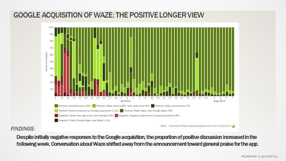 PROPRIETARY & CONFIDENTIAL GOOGLE ACQUISITION OF WAZE: THE POSITIVE LONGER VIEW FINDINGS: Despite initially negative responses to the Google acquisiti