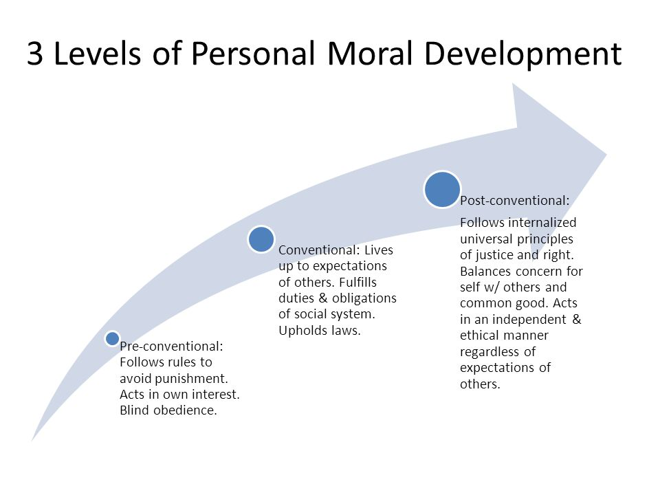 3 Levels of Personal Moral Development Pre-conventional: Follows rules to avoid punishment. Acts in own interest. Blind obedience. Conventional: Lives
