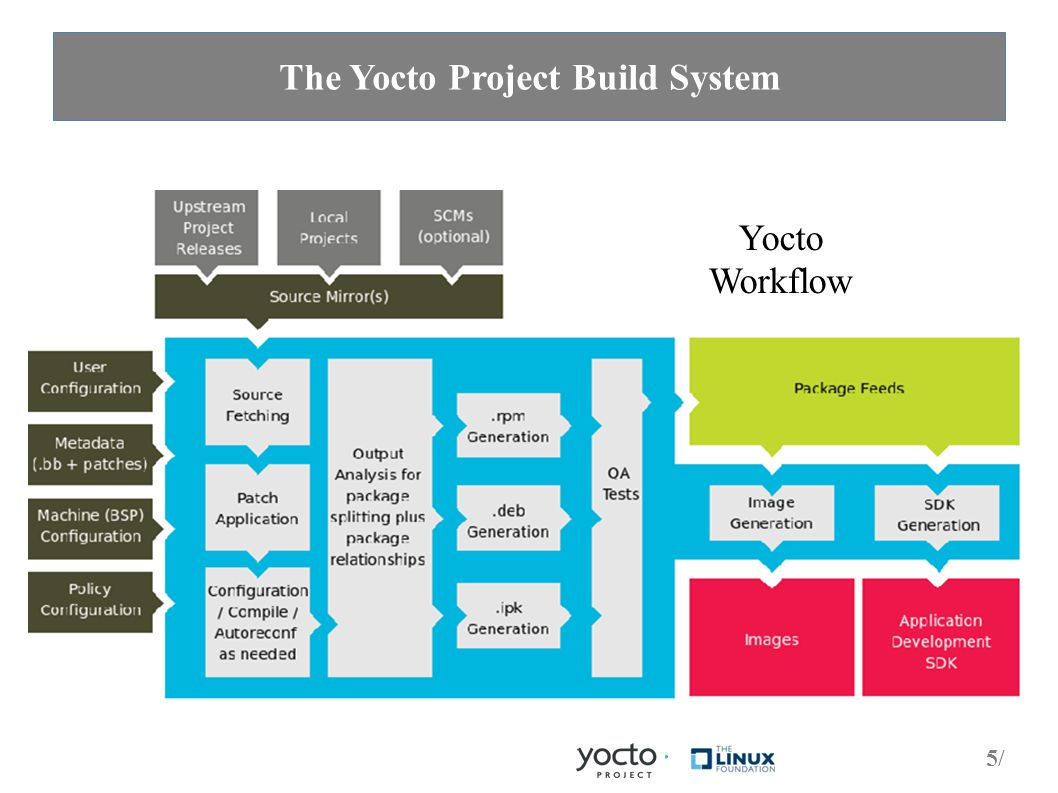5/5/ The Yocto Project Build System Yocto Workflow