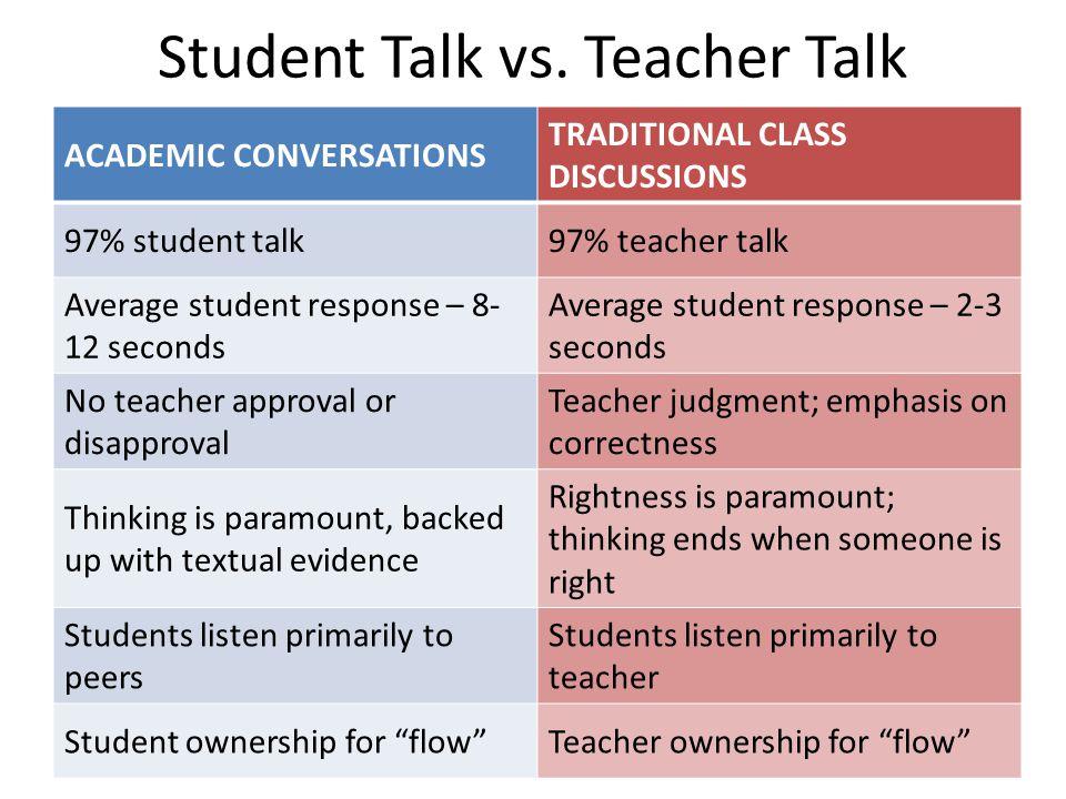 Student Talk vs. Teacher Talk ACADEMIC CONVERSATIONS TRADITIONAL CLASS DISCUSSIONS 97% student talk97% teacher talk Average student response – 8- 12 s
