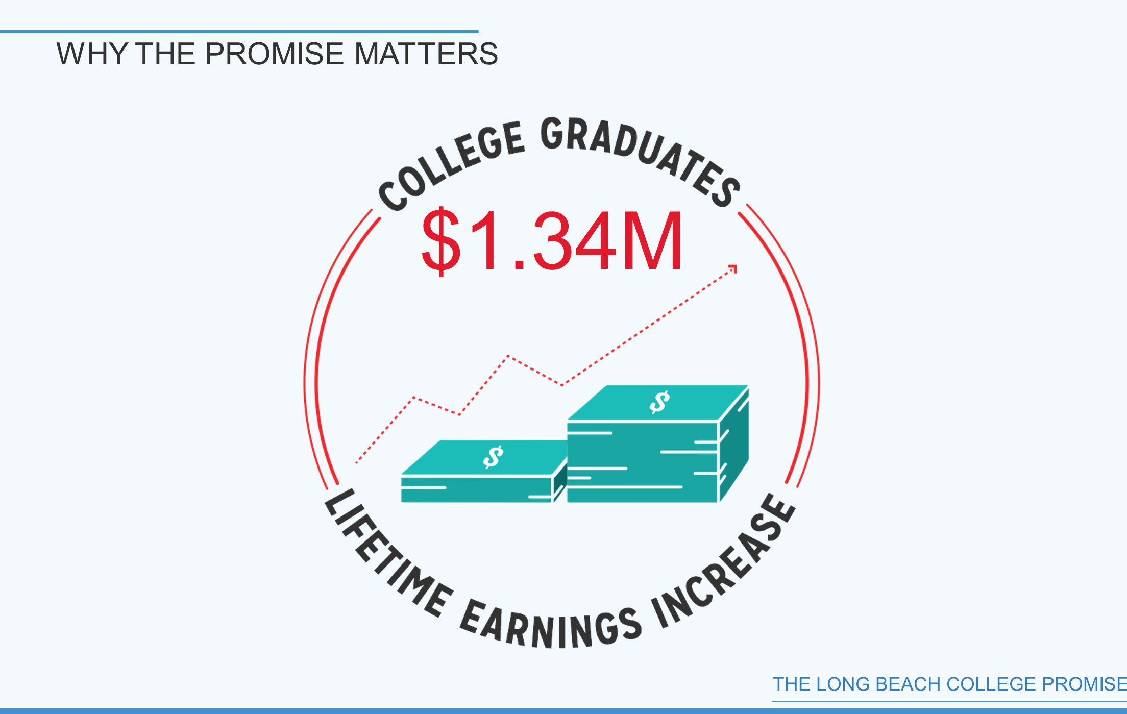 THE LONG BEACH COLLEGE PROMISE $1.34M WHY THE PROMISE MATTERS