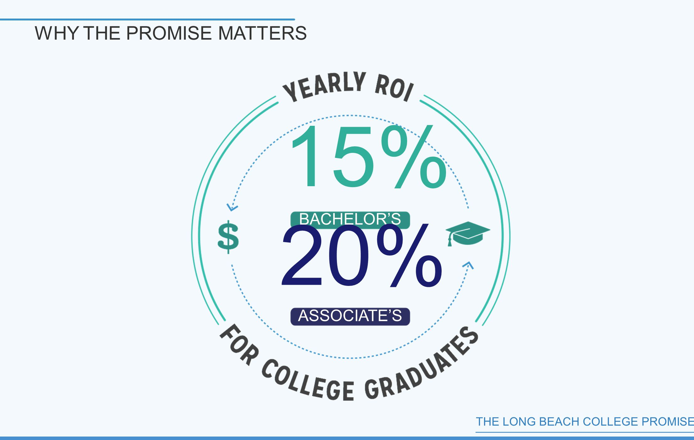 THE LONG BEACH COLLEGE PROMISE BACHELOR'S ASSOCIATE'S 15% 20% WHY THE PROMISE MATTERS