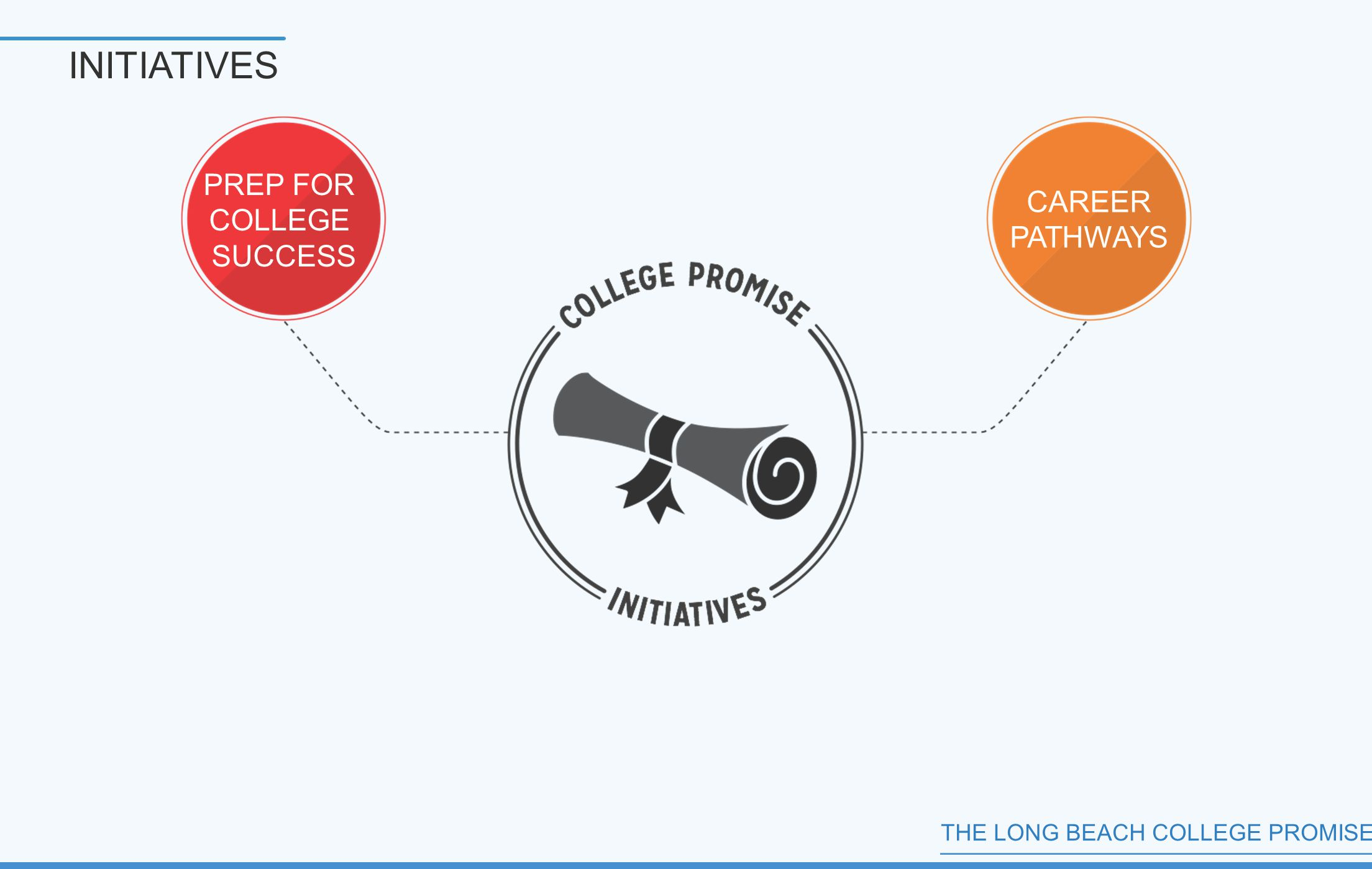 THE LONG BEACH COLLEGE PROMISE INITIATIVES PREP FOR COLLEGE SUCCESS CAREER PATHWAYS