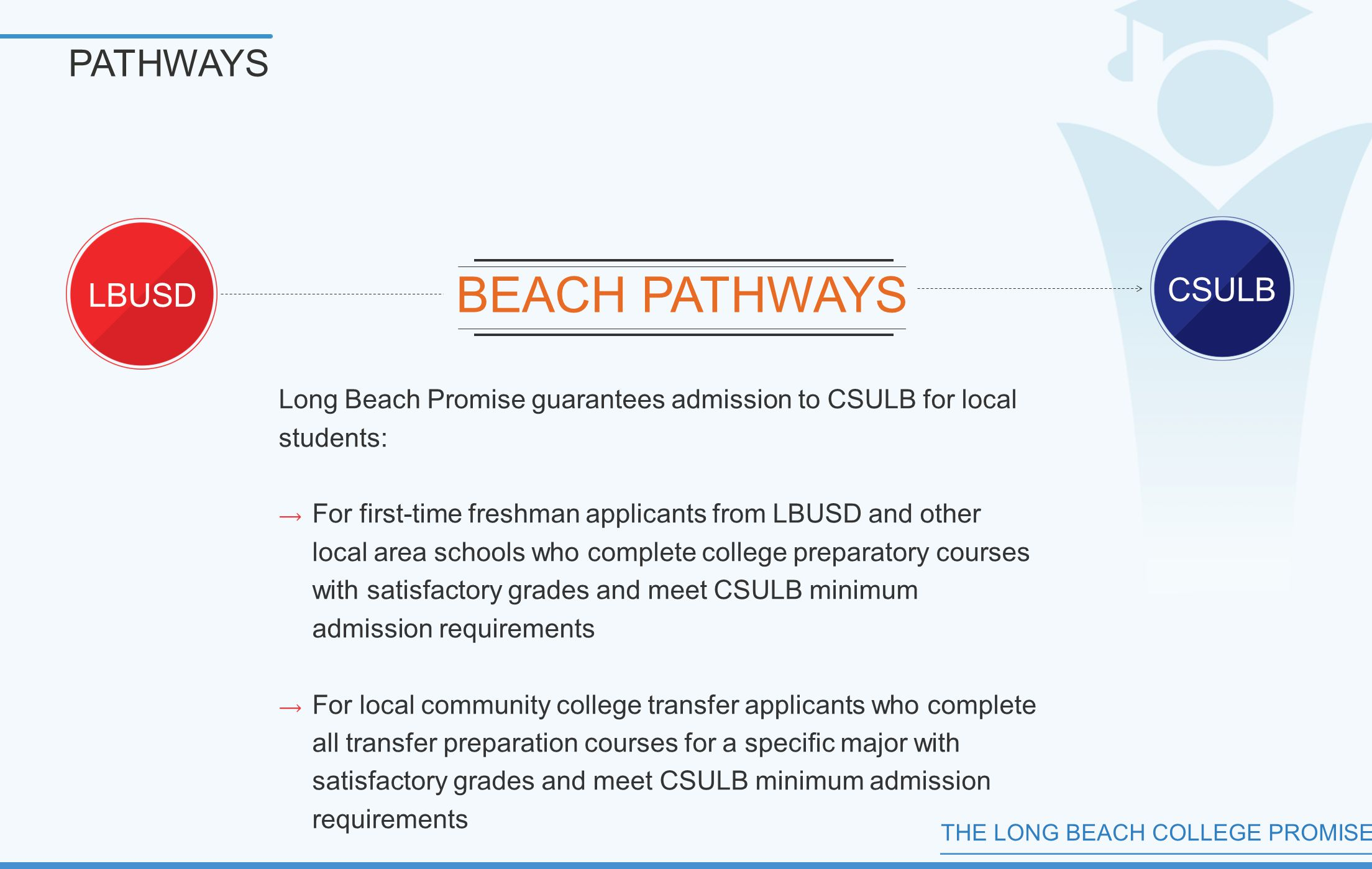 THE LONG BEACH COLLEGE PROMISE PATHWAYS Long Beach Promise guarantees admission to CSULB for local students:  For first-time freshman applicants from LBUSD and other local area schools who complete college preparatory courses with satisfactory grades and meet CSULB minimum admission requirements  For local community college transfer applicants who complete all transfer preparation courses for a specific major with satisfactory grades and meet CSULB minimum admission requirements LBUSD CSULB BEACH PATHWAYS