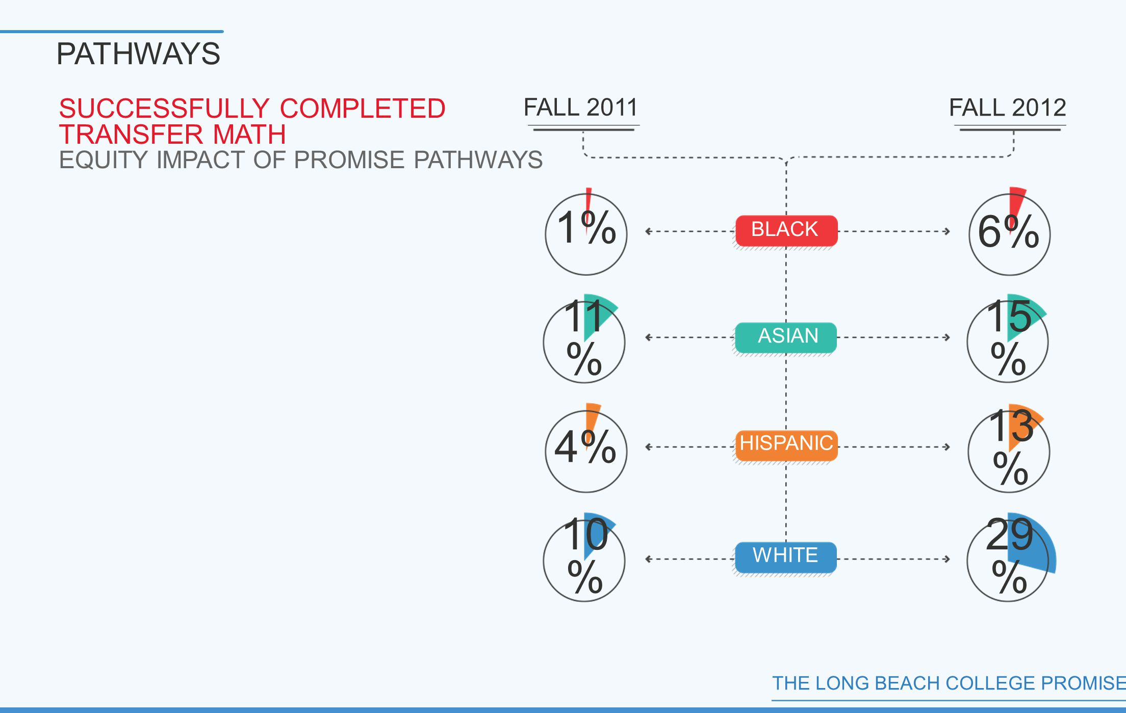 THE LONG BEACH COLLEGE PROMISE PATHWAYS SUCCESSFULLY COMPLETED TRANSFER MATH EQUITY IMPACT OF PROMISE PATHWAYS FALL 2011 FALL 2012 1% 11 % 4% 10 % 29 % 13 % 15 % 6% BLACK ASIAN HISPANIC WHITE