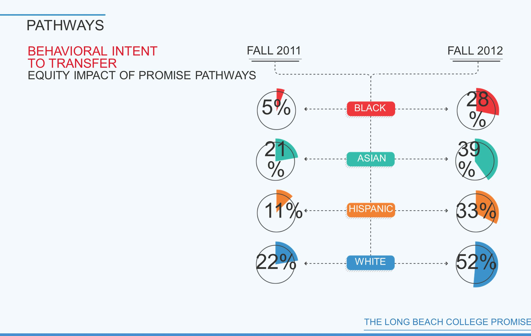 THE LONG BEACH COLLEGE PROMISE PATHWAYS BEHAVIORAL INTENT TO TRANSFER EQUITY IMPACT OF PROMISE PATHWAYS 5% 21 % 11% 22%52% 33% 39 % 28 % BLACK WHITE FALL 2012 HISPANIC ASIAN FALL 2011
