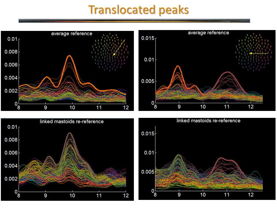 Translocated peaks