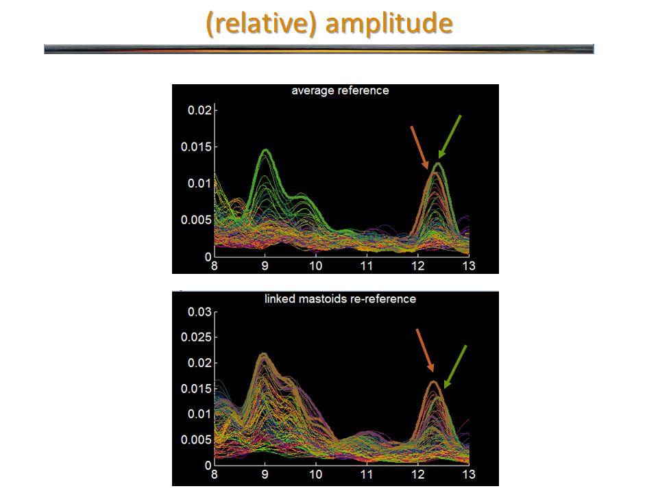 (relative) amplitude