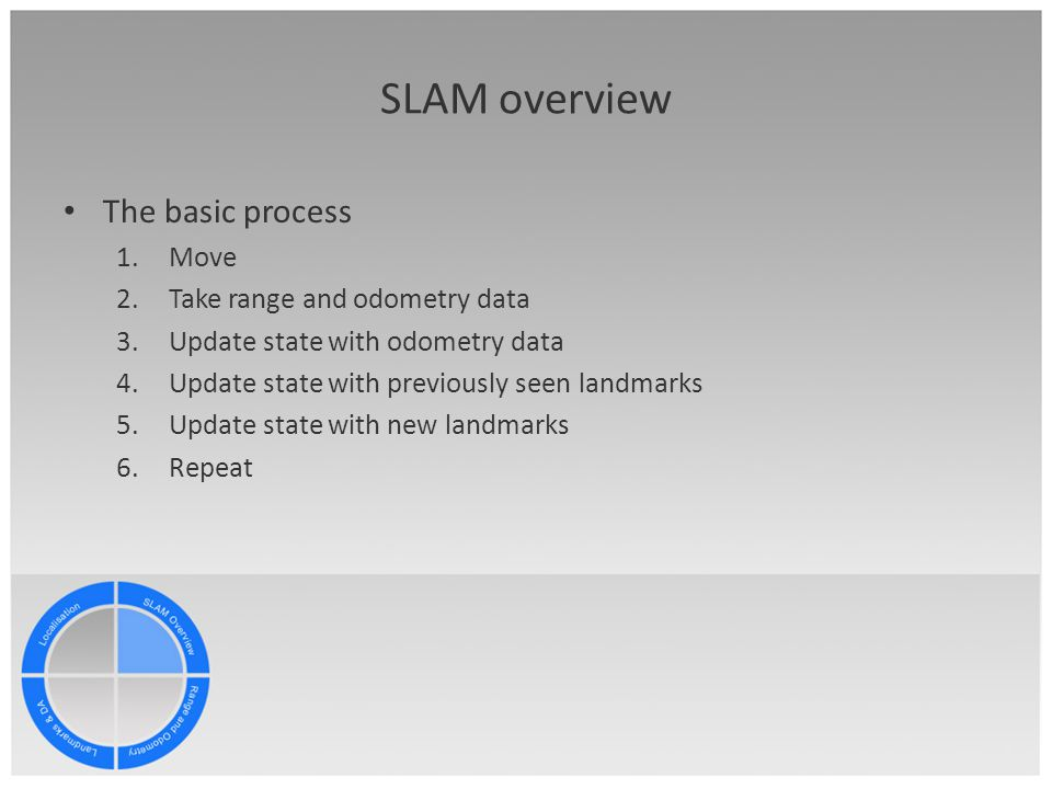 SLAM overview The basic process 1.Move 2.Take range and odometry data 3.Update state with odometry data 4.Update state with previously seen landmarks 5.Update state with new landmarks 6.Repeat