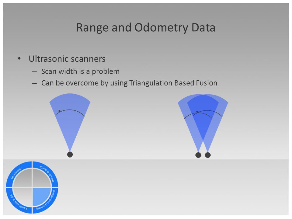 Range and Odometry Data Ultrasonic scanners – Scan width is a problem – Can be overcome by using Triangulation Based Fusion