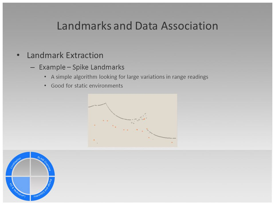 Landmarks and Data Association Landmark Extraction – Example – Spike Landmarks A simple algorithm looking for large variations in range readings Good for static environments
