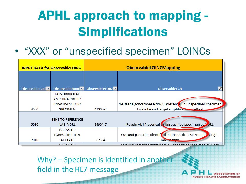 """APHL approach to mapping - Simplifications """"XXX"""" or """"unspecified specimen"""" LOINCs Why? – Specimen is identified in another field in the HL7 message"""